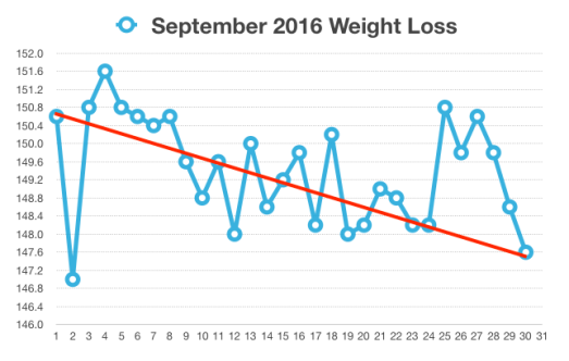 September Weight Loss Chart